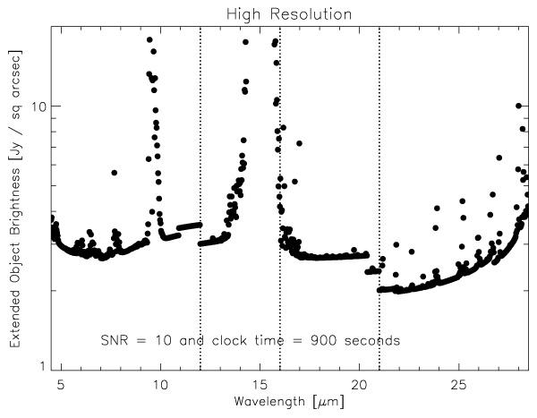 Minimum detectable extended source flux