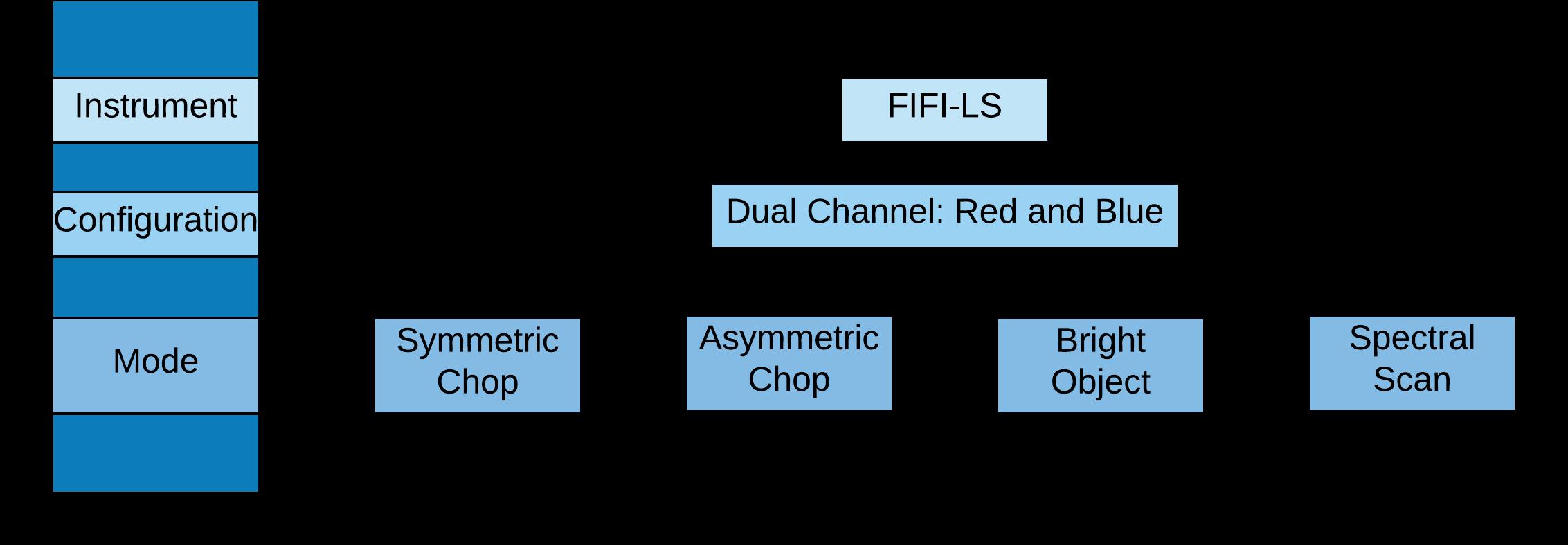 FIFI-LS configuration and mode flowchart diagram