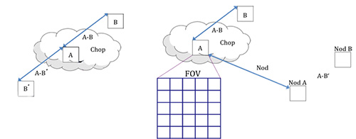 FIFI-LS chopping and nodding geometry