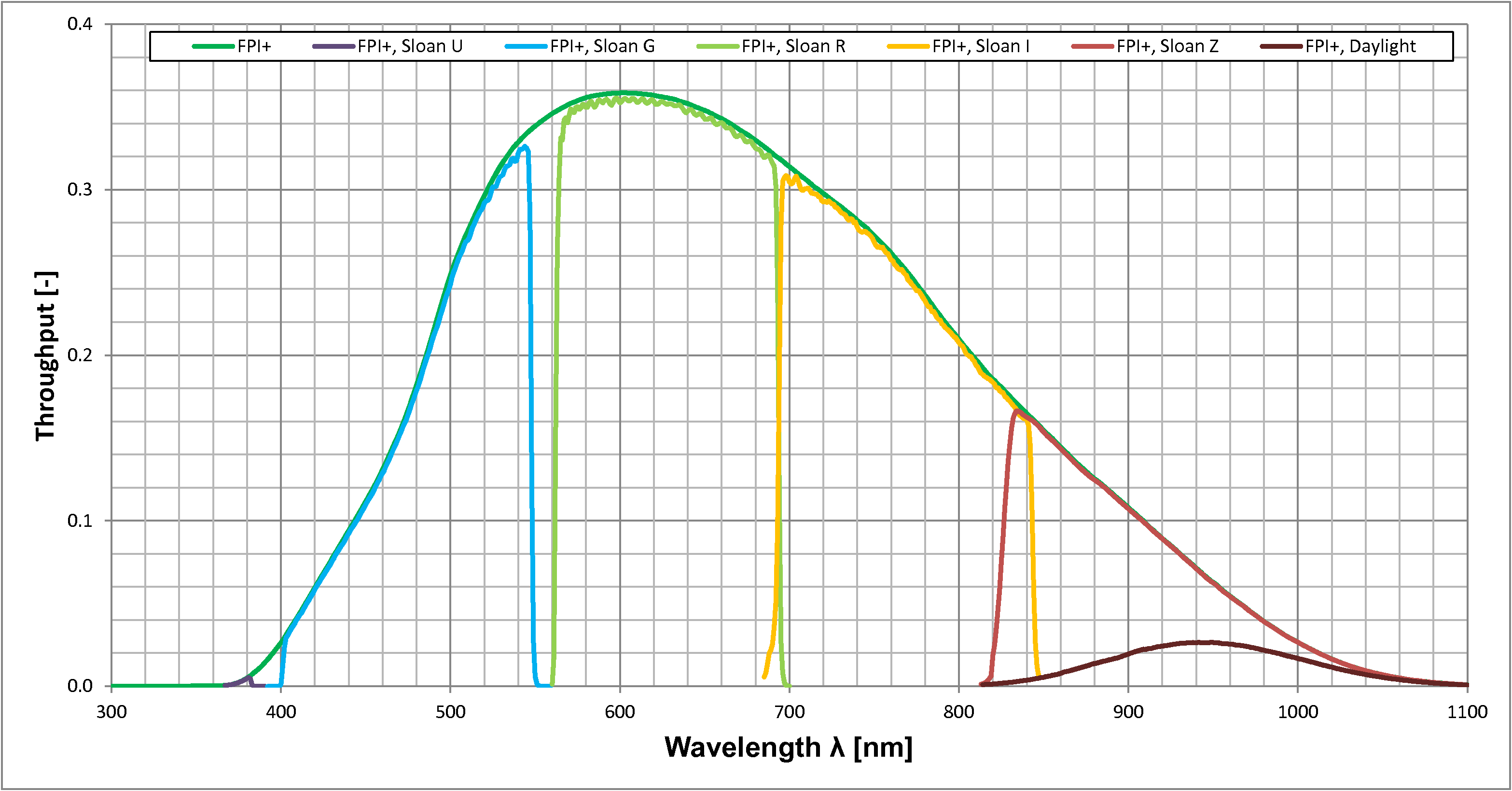 Total system throughput for Sloan filters, the Schott RG1000 filter and the OPEN FPI+ configuration