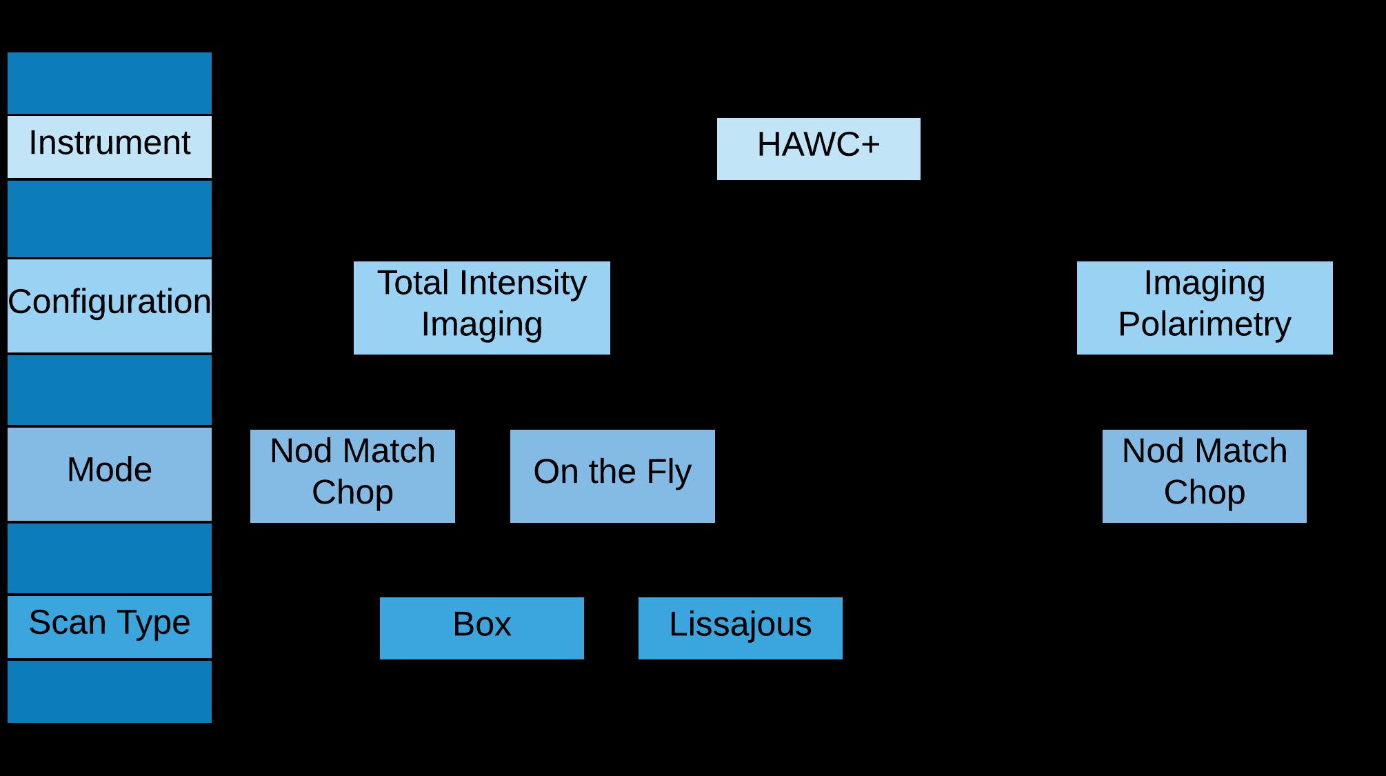 HAWC plus configuration and mode flowchart diagram