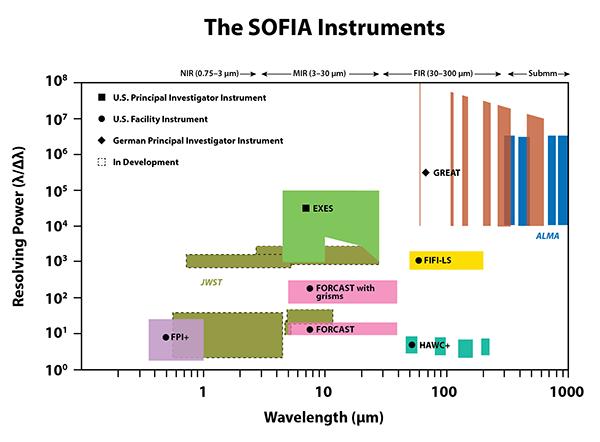 SOFIA Resolving Power
