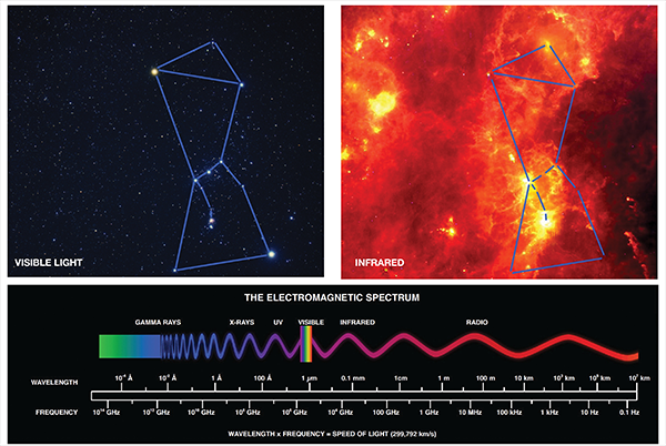 Visible and infrared views of Orion, plus a diagram of the electromagnetic spectrum