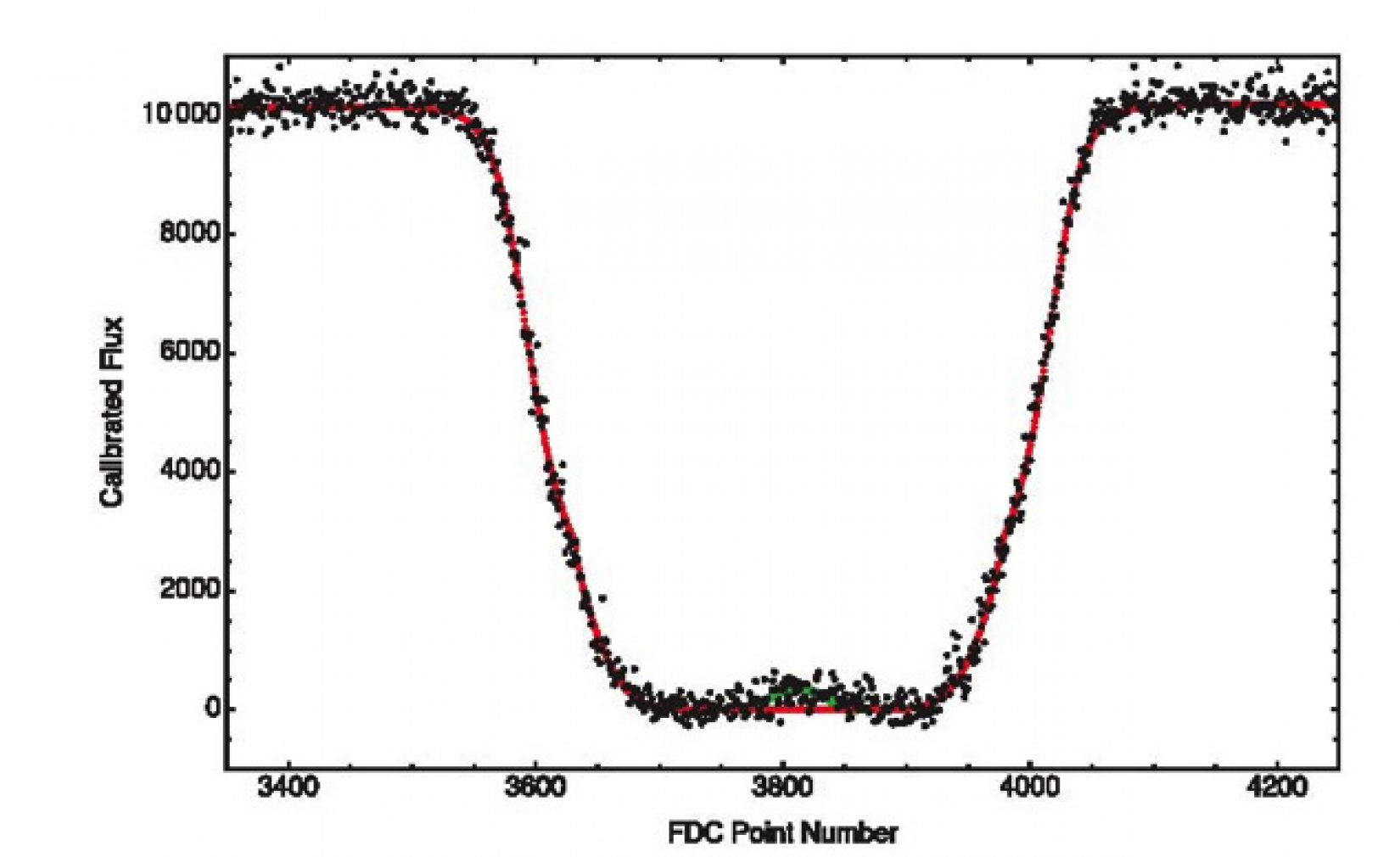 SOFIA HIPO & FDC observations of a stellar occultation by Pluto