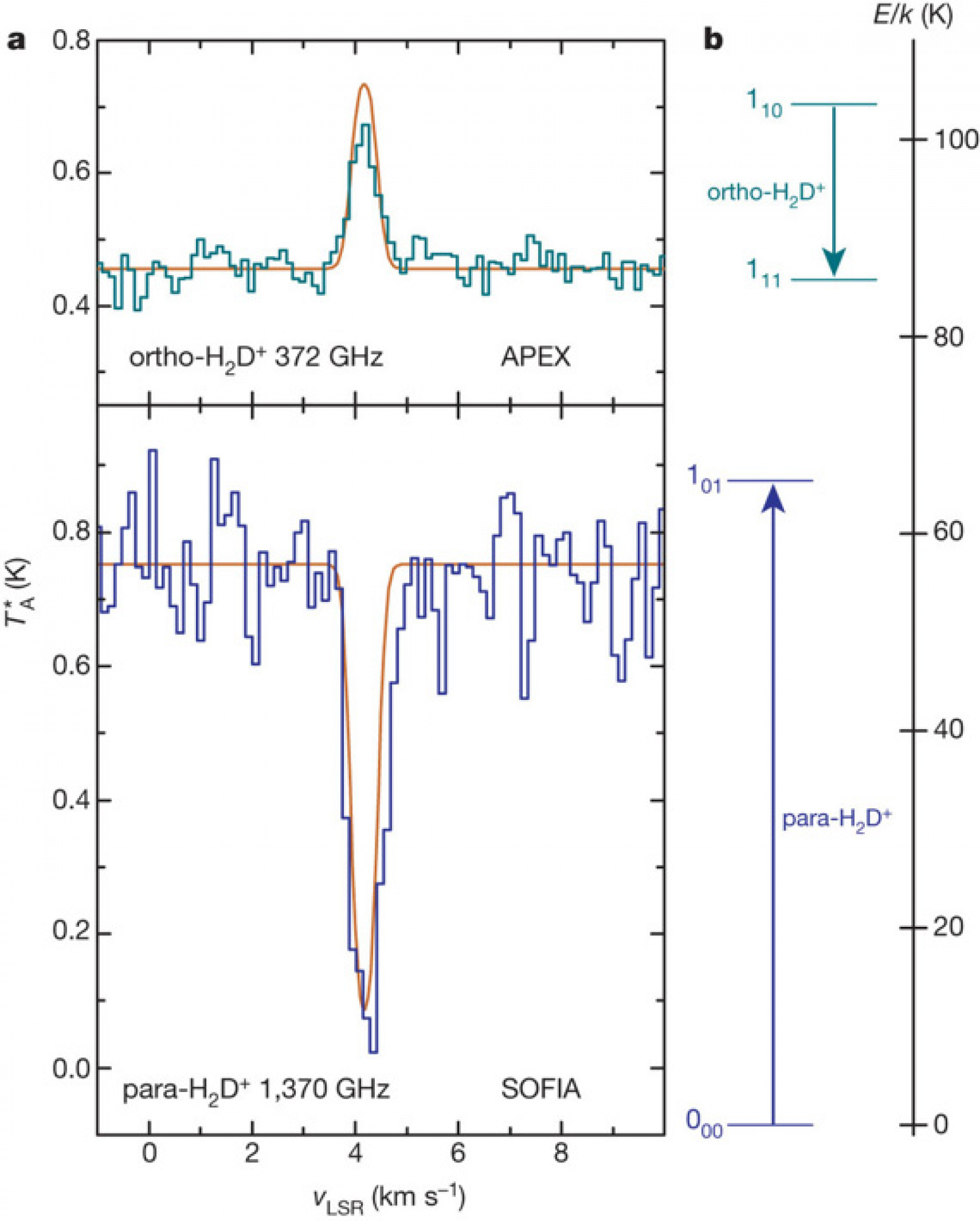 Ionized H2D observations give an age of one million years for a cloud core forming Sun-like stars