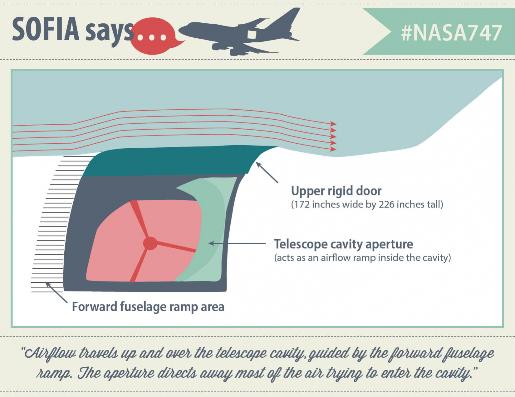 """SOFIA says """"Airflow travels up and over the telescope cavity, guided by the forward fuselage ramp. The aperture directs away most of the air trying to enter the cavity."""""""