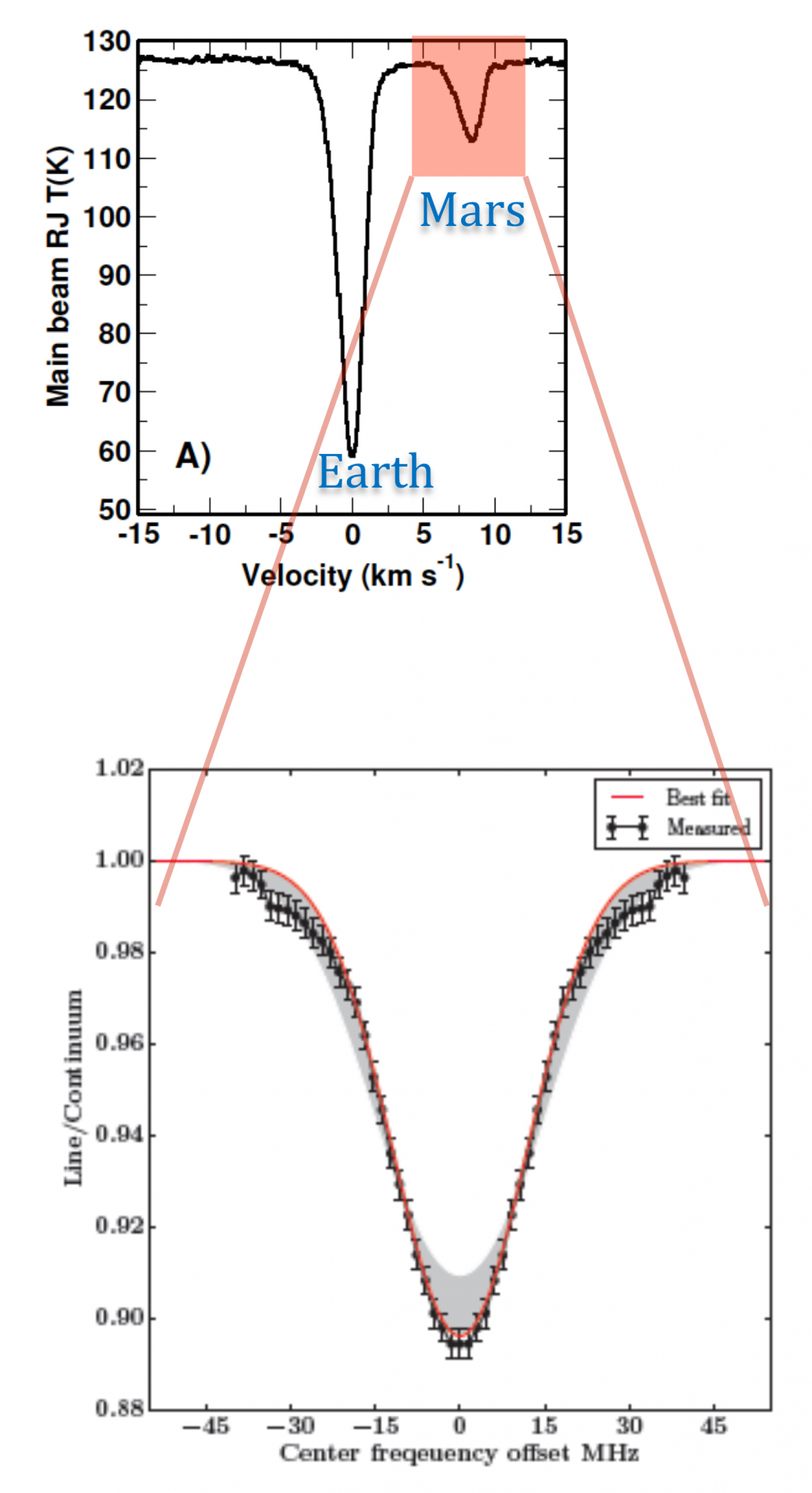 SOFIA/GREAT far-IR spectrum