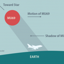 Infographic illustrating how SOFIA flew in MU69's shadow to study the environment around it