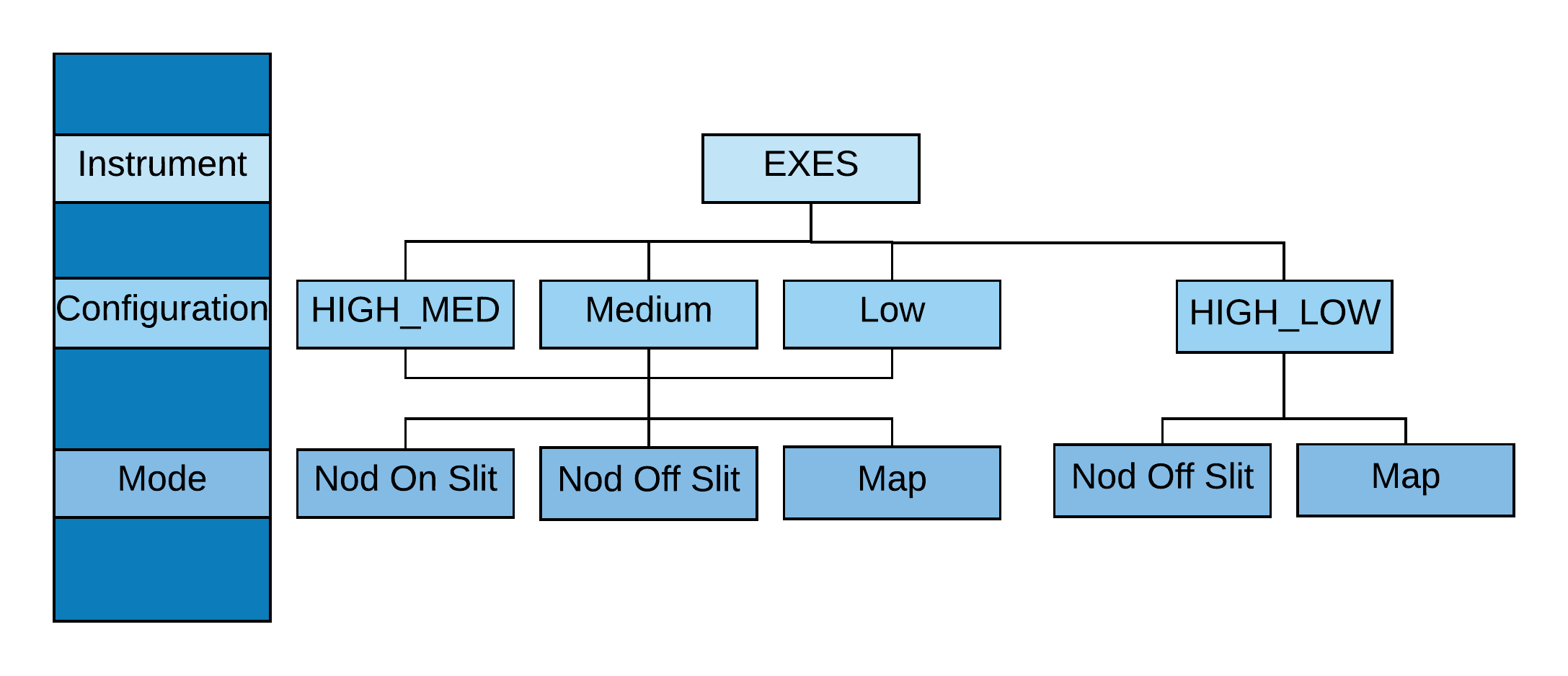 EXES configuration and mode flowchart diagram