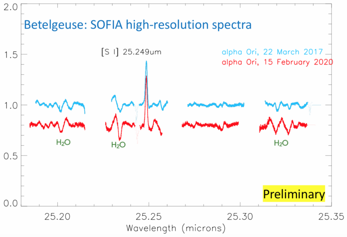 SOFIA high-resolution spectra of Betelgeuse