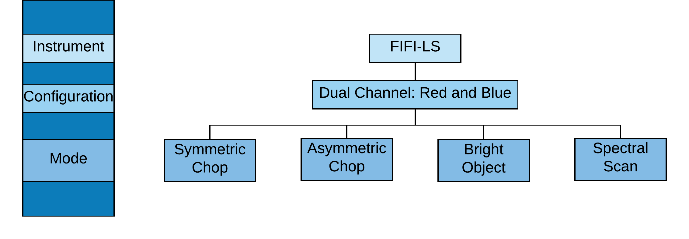 FIFI-LS configuration and mode flowchart diagram