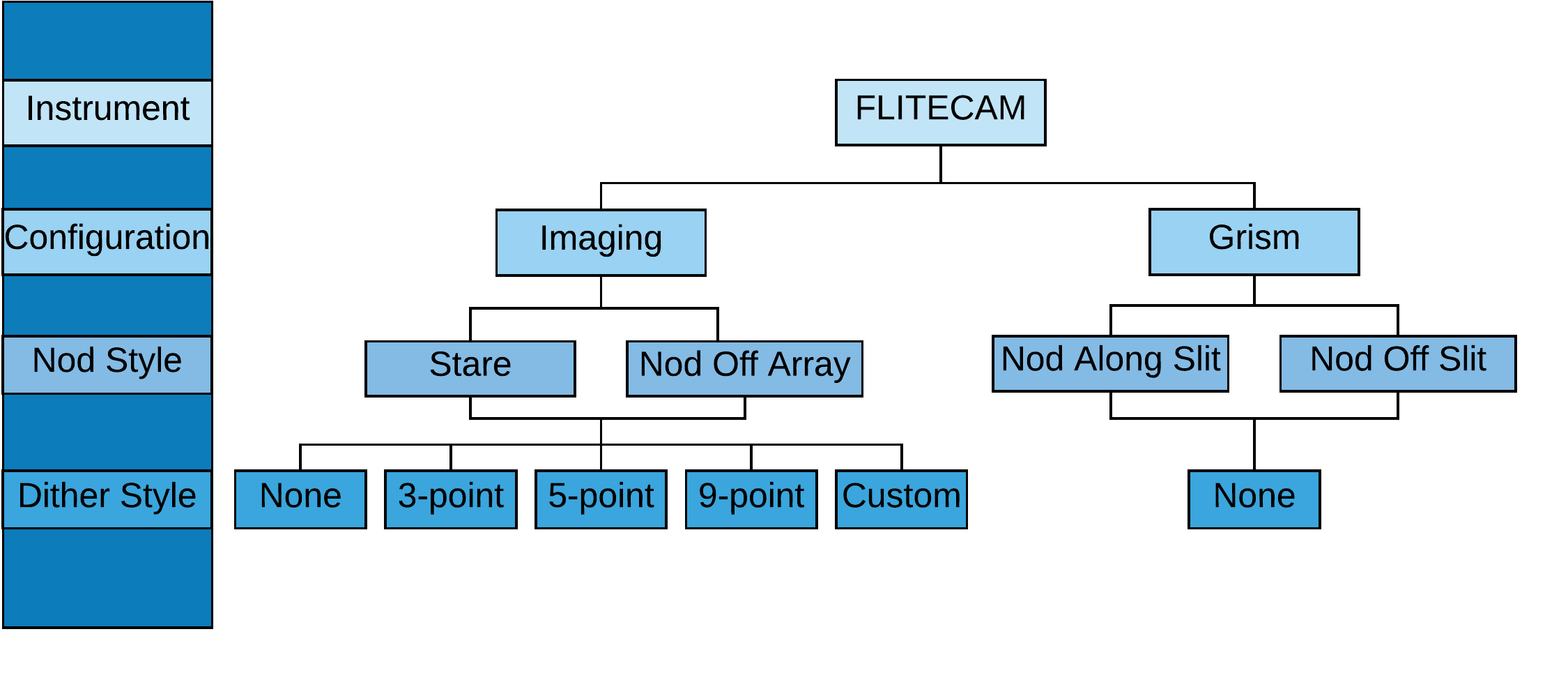 FLITECAM configuration and style flow chart diagram