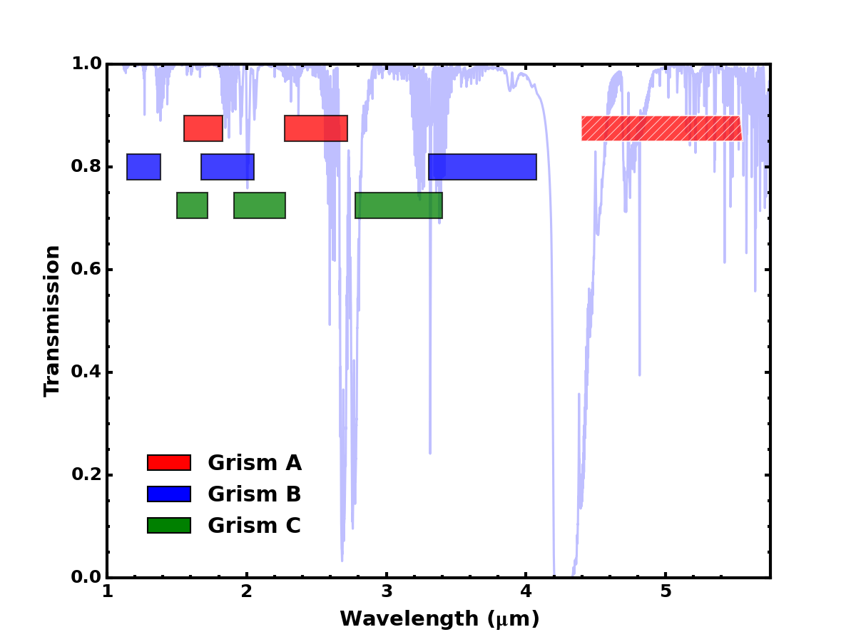 Band passes for each of the grism + OSF combinations available for FLITECAM grism spectroscopy