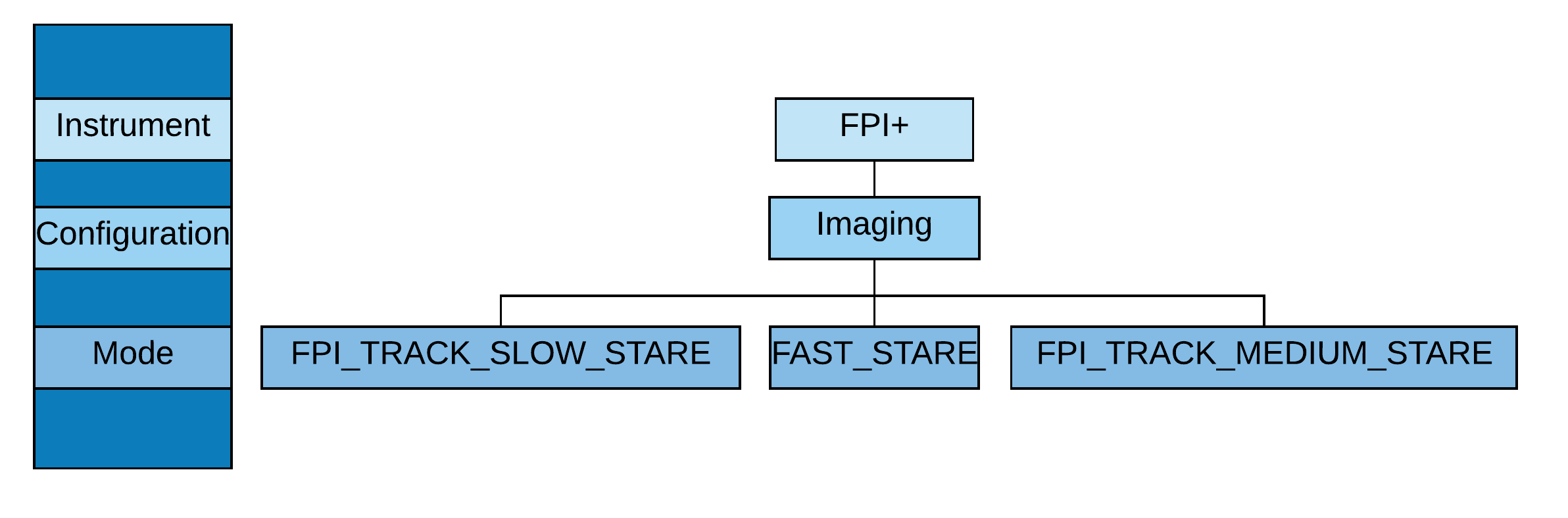 FPI plus configuration and mode flowchart diagram
