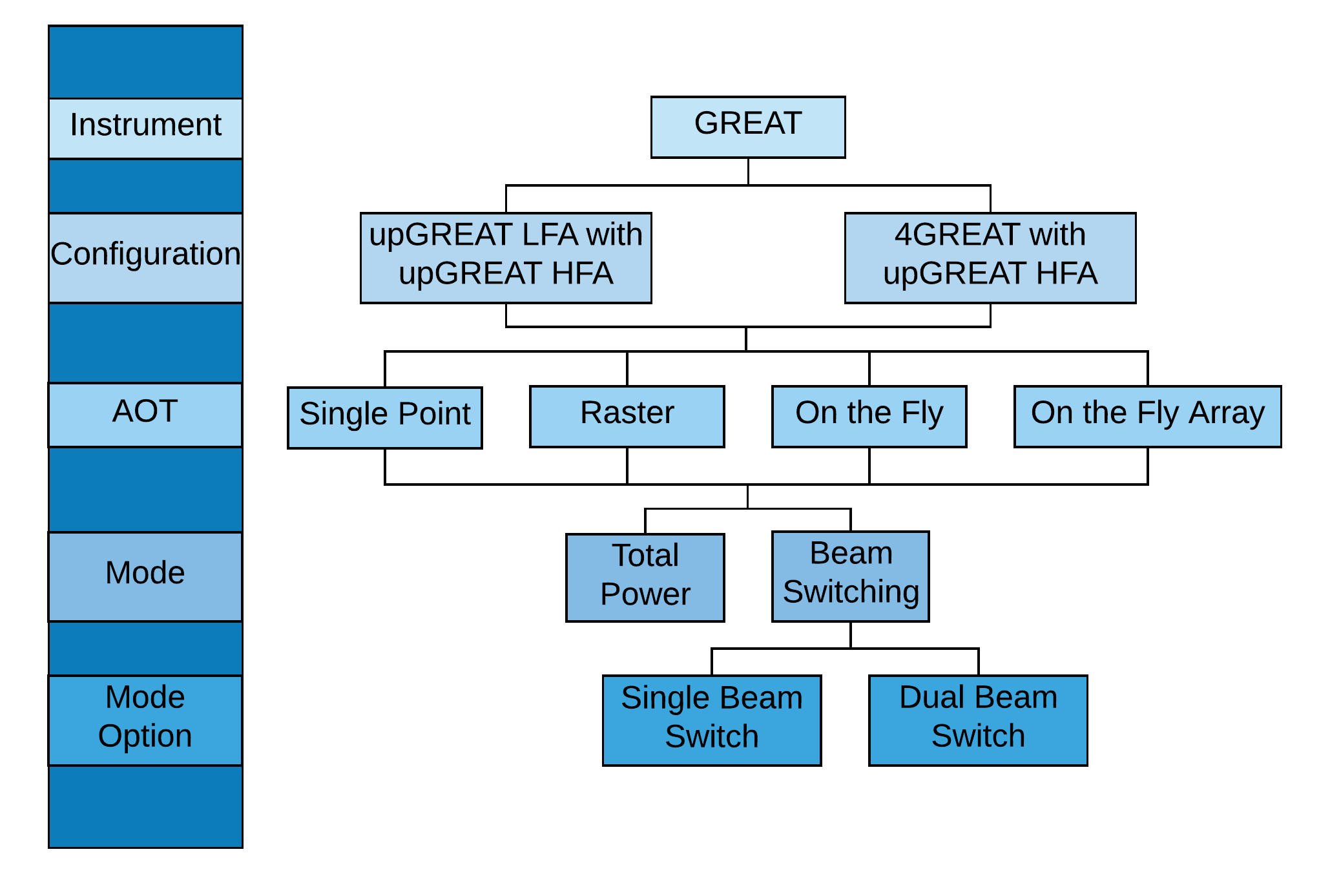 GREAT instrument configuration and mode flowchart diagram