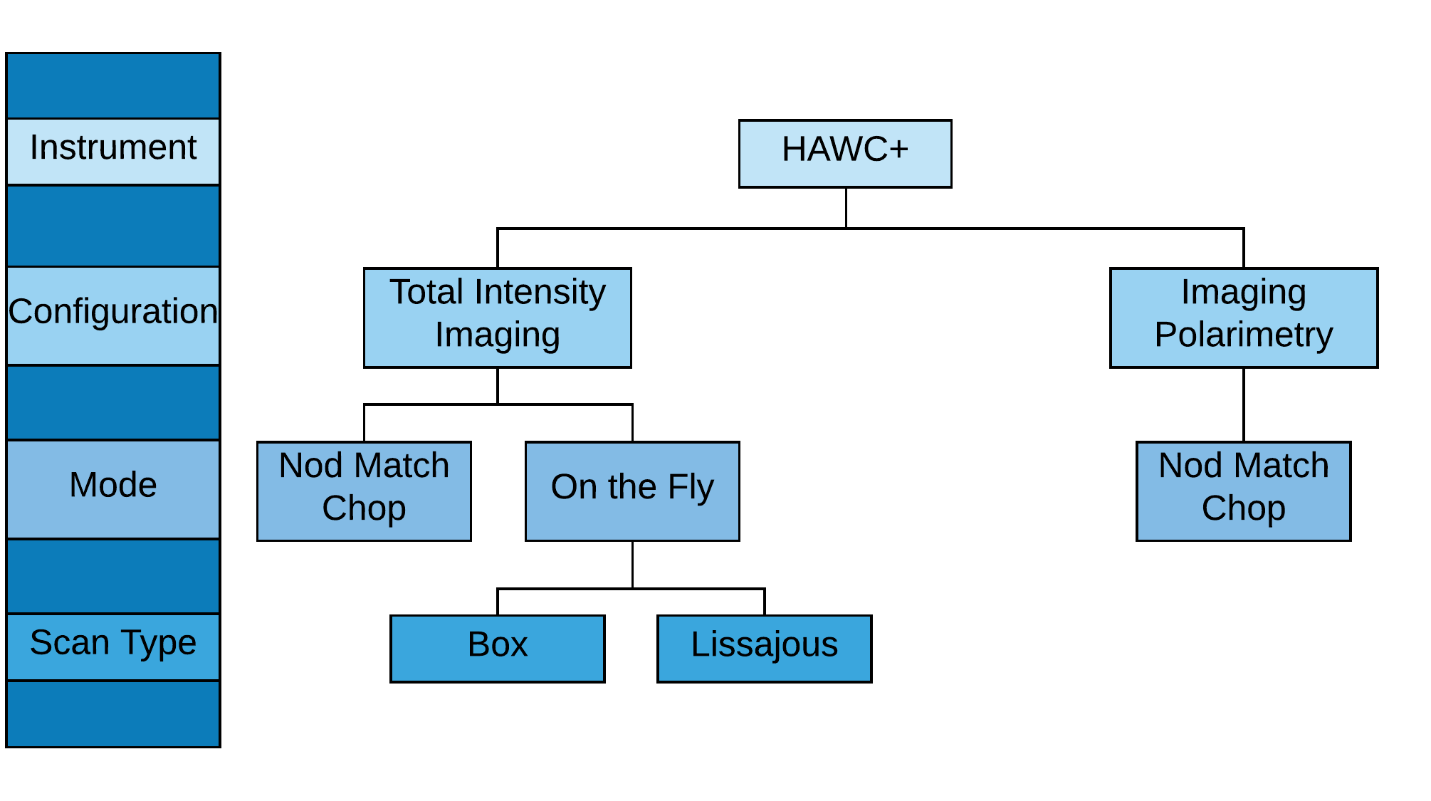 HAWC plus configuration and mode flowchart diagram