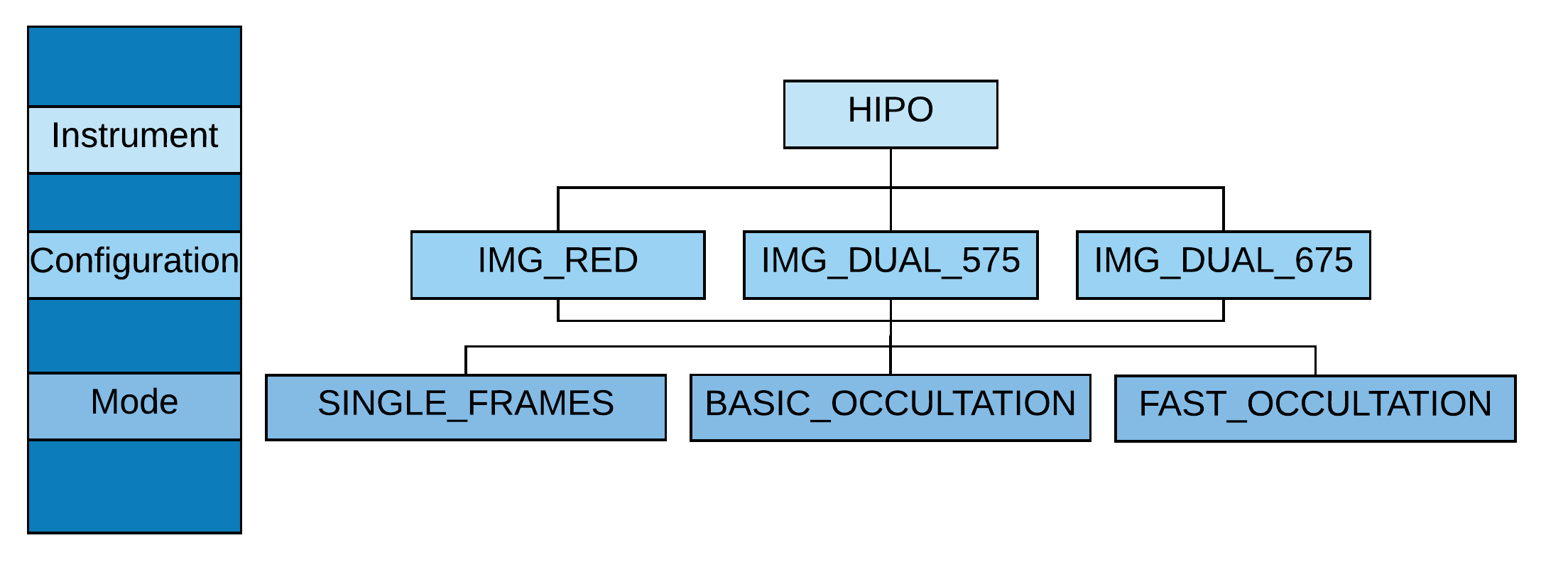 HIPO configuration and mode flowchart diagram