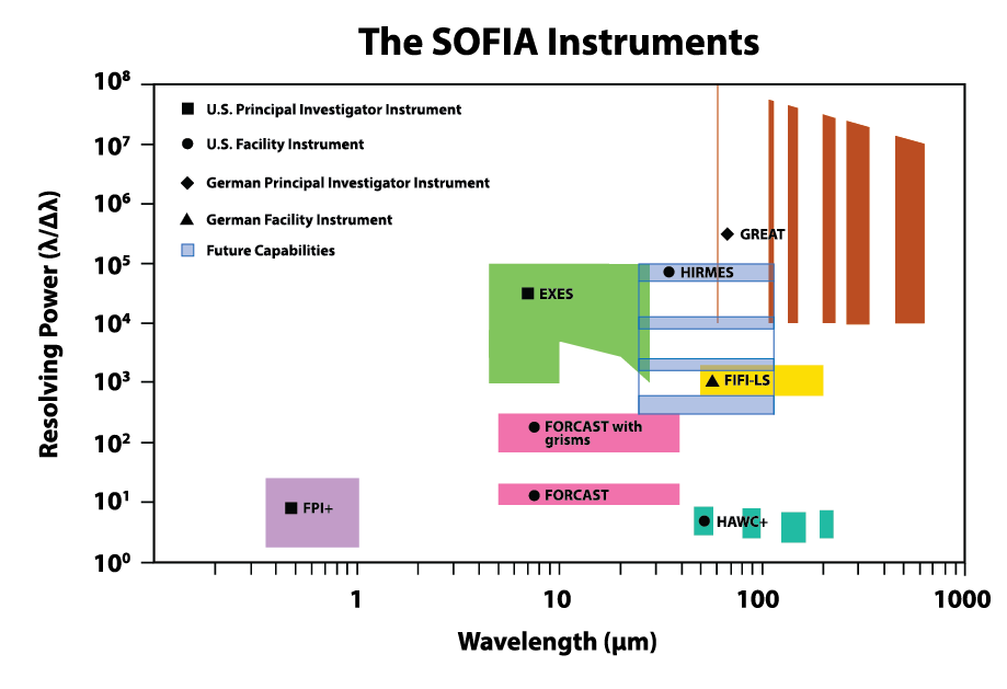 SOFIA instruments resolving power diagram