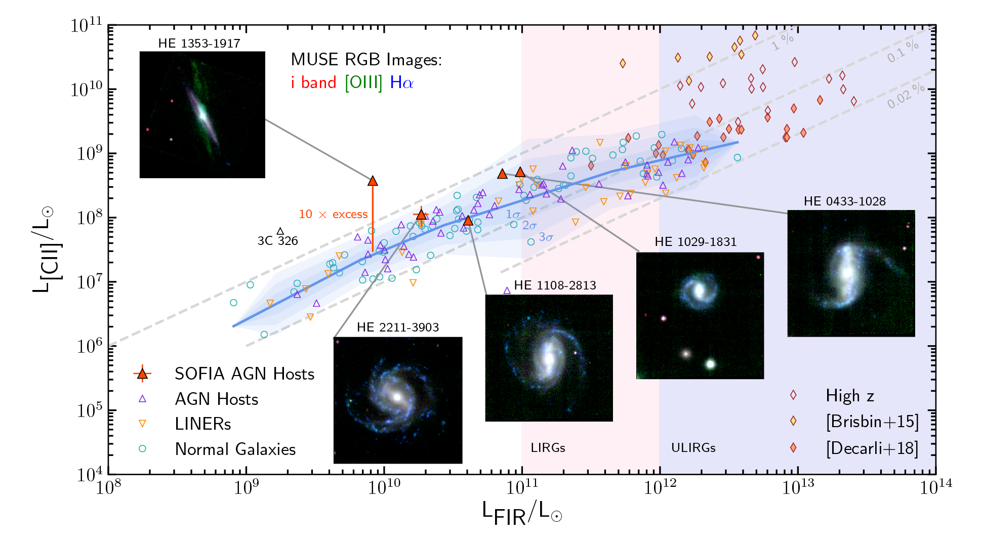 Extreme Excess Emission of Ionized Carbon linked to Jet from Supermassive Black Hole