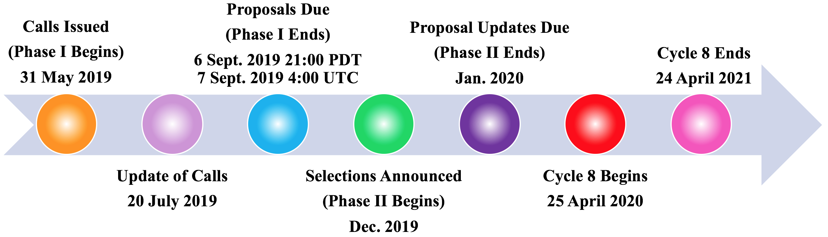 SOFIA Cycle 8 Call for Proposals timeline