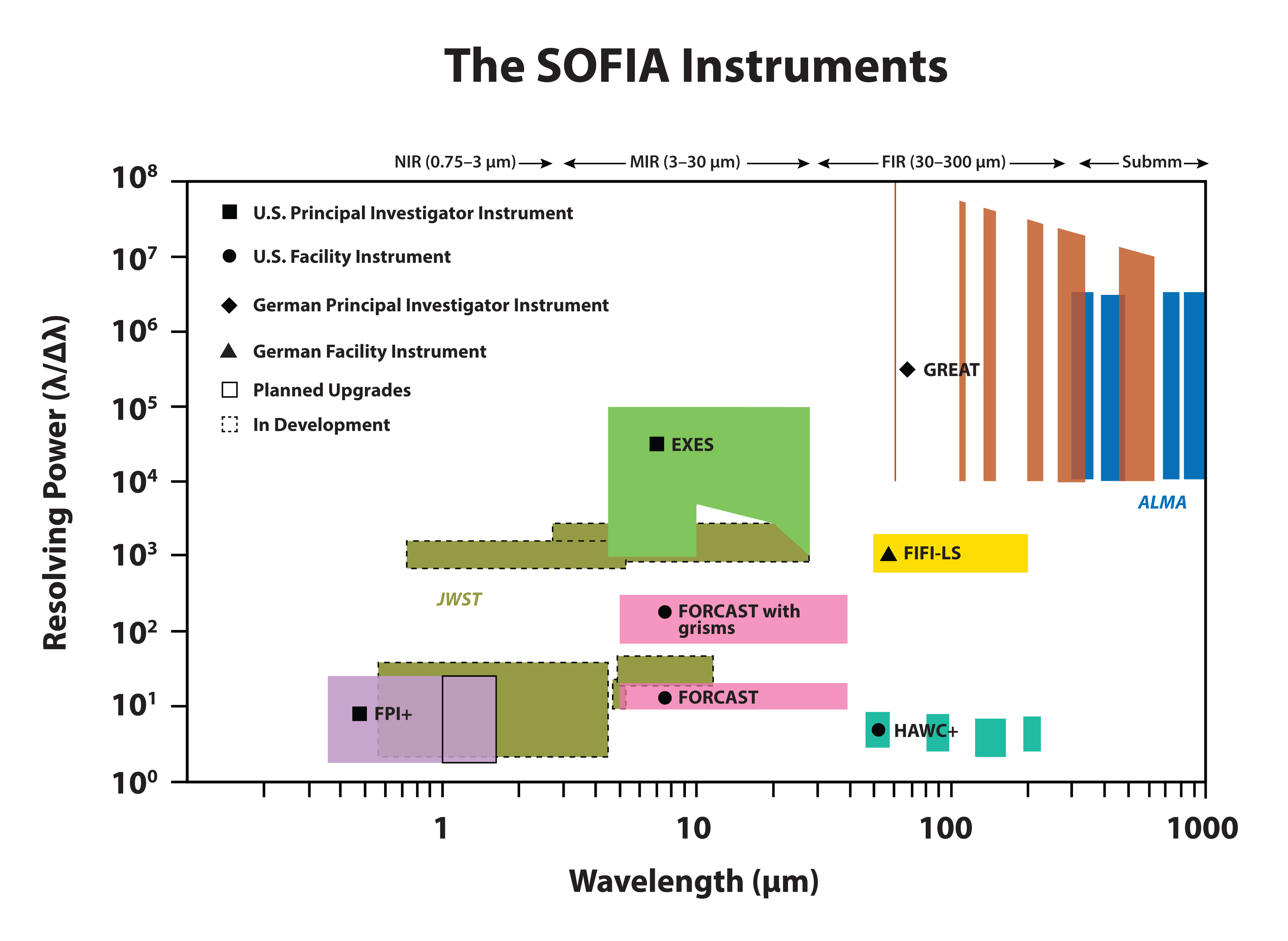 SOFIA Instruments Resolving Power plot