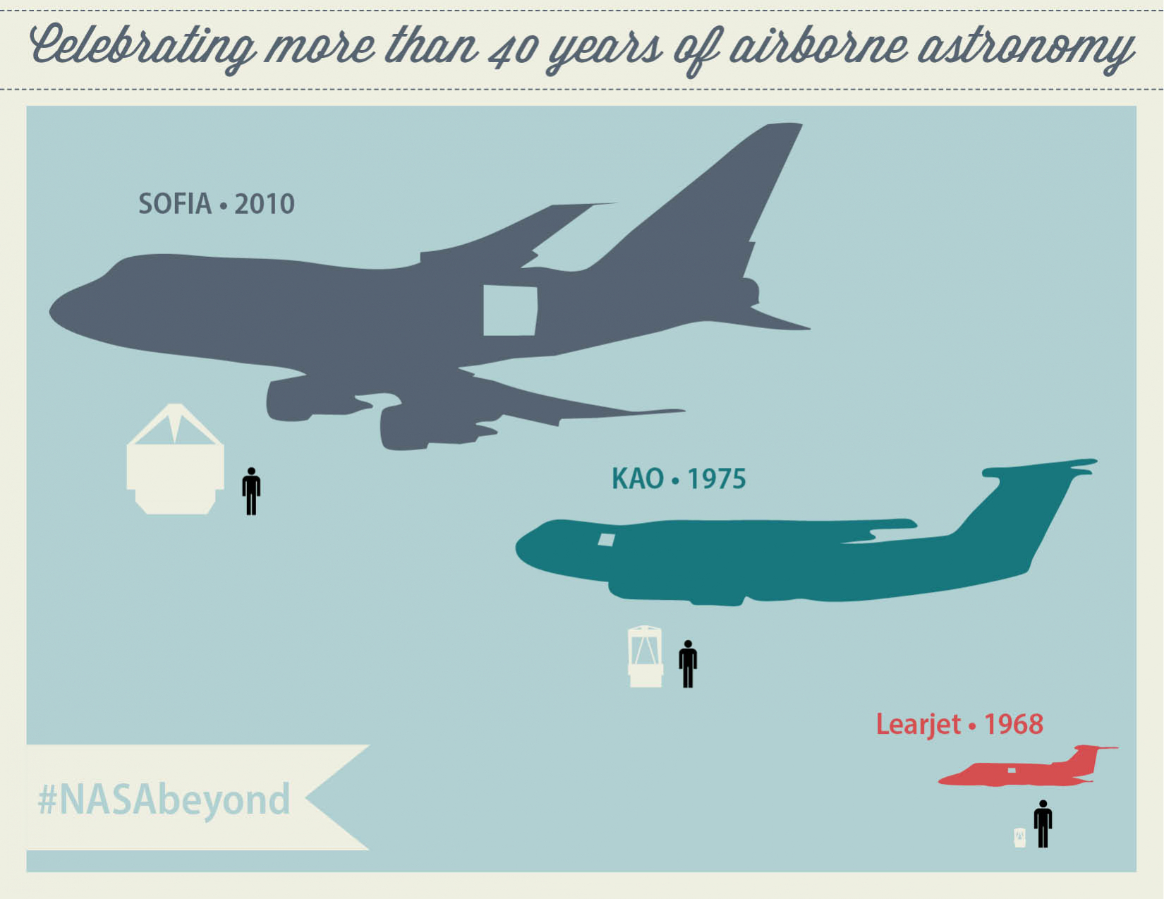 Celebrating more than 40 years of airborne astronomy. SOFIA 2010, KAO 1975, Learjet 1968.