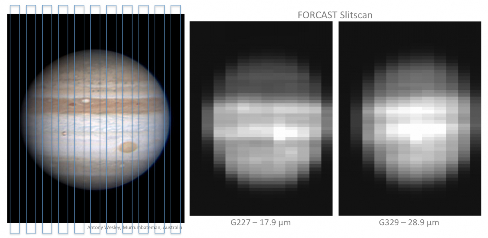 Jupiter was observed with SOFIA by stepping the FORCAST spectroscopic slit across the planet.
