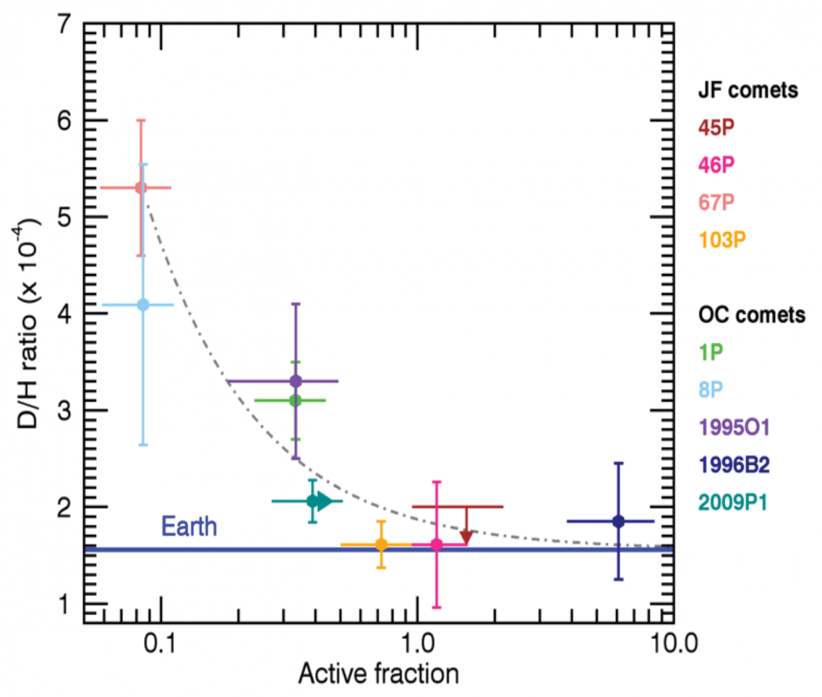 D/H ratio in cometary water as a function of the active fraction