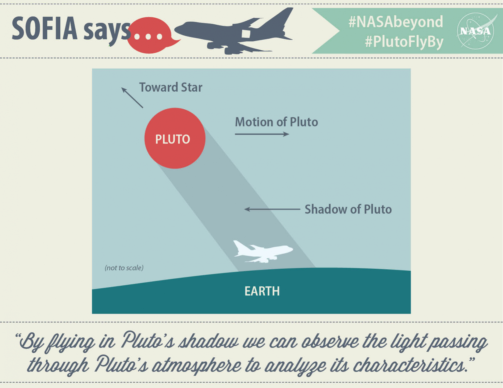 """SOFIA says, """"By flying in Pluto's shadow we can observe the light passing through Pluto's atmosphere to analyze its characteristics."""""""