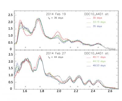 SN 2014J Spectrum